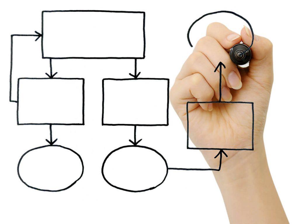 見積書・請求書・納品書・領収書による業務フロー変更