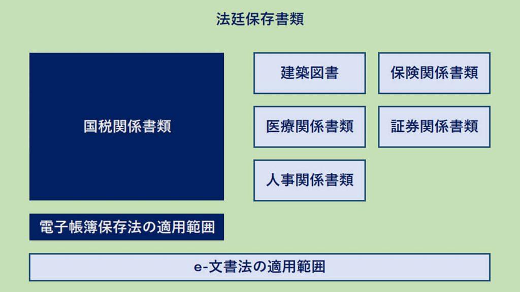 電子帳簿保存法とe-文書法の適用範囲